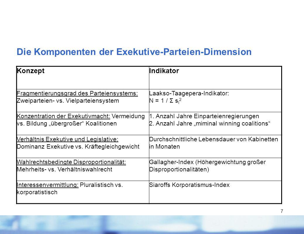 Die Komponenten der Exekutive-Parteien-Dimension