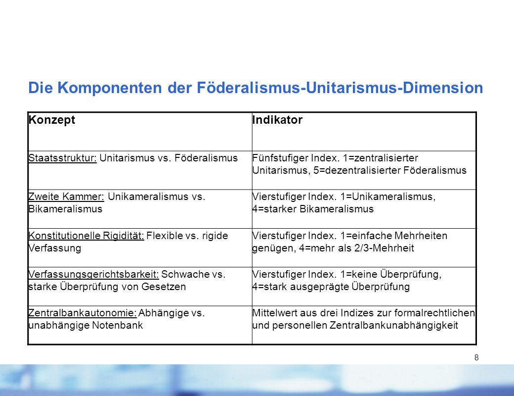 Die Komponenten der Föderalismus-Unitarismus-Dimension
