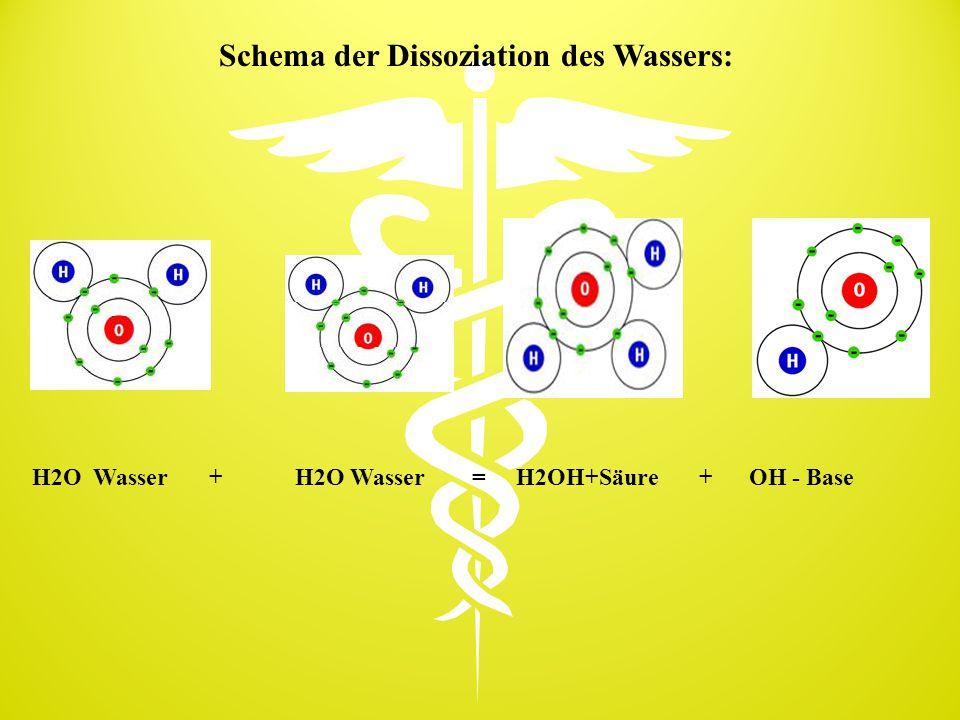 Schema der Dissoziation des Wassers:
