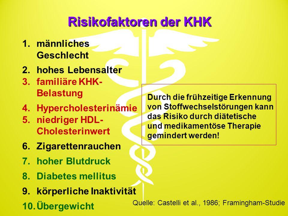 Risikofaktoren der KHK