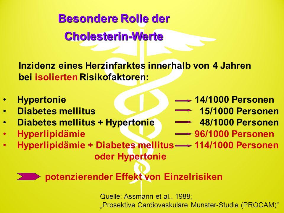 Besondere Rolle der Cholesterin-Werte