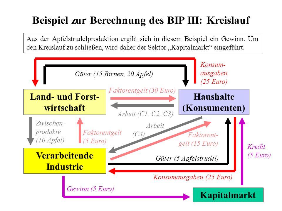 Beispiel zur Berechnung des BIP III: Kreislauf