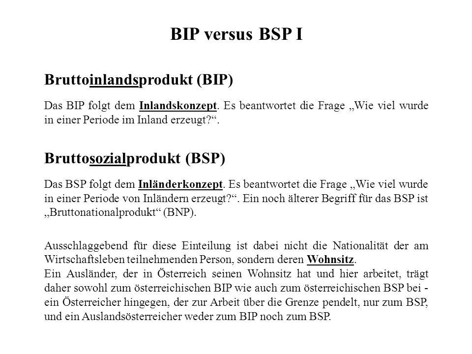 BIP versus BSP I Bruttoinlandsprodukt (BIP) Bruttosozialprodukt (BSP)