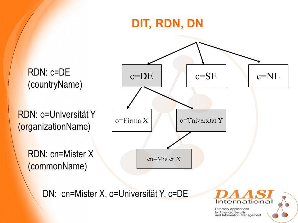 DIT, RDN, DN RDN: c=DE (countryName) c=DE c=SE c=NL