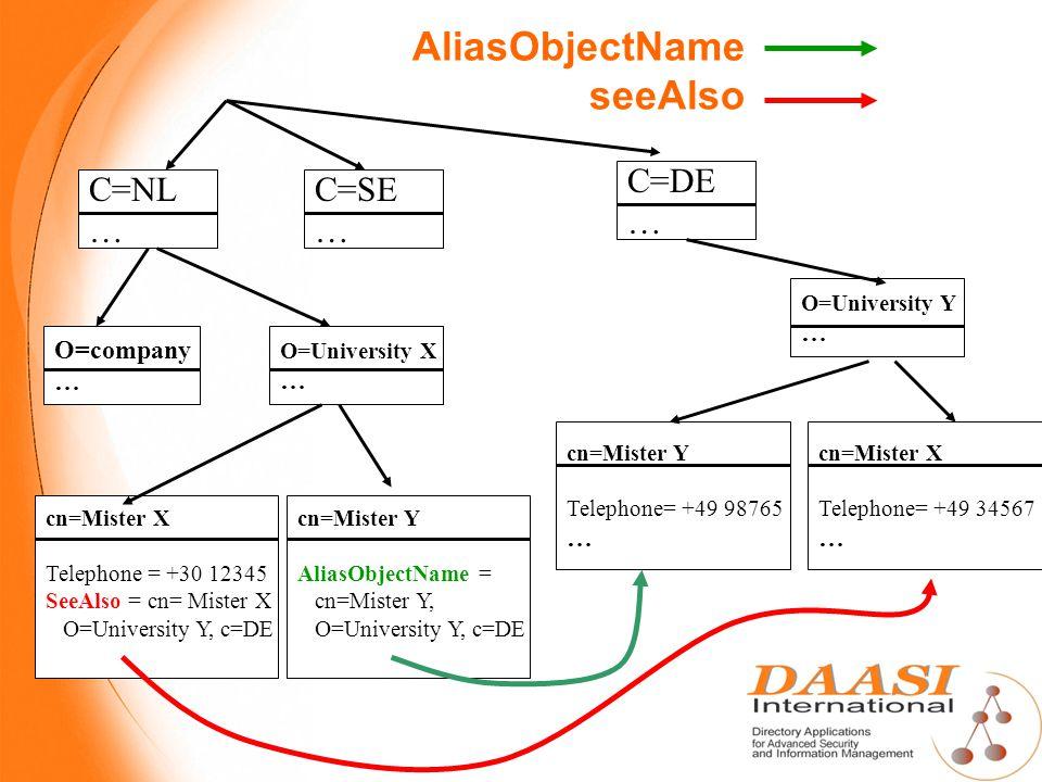 AliasObjectName seeAlso C=DE … C=NL … C=SE … … O=company … … … …