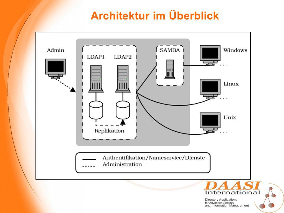Architektur im Überblick