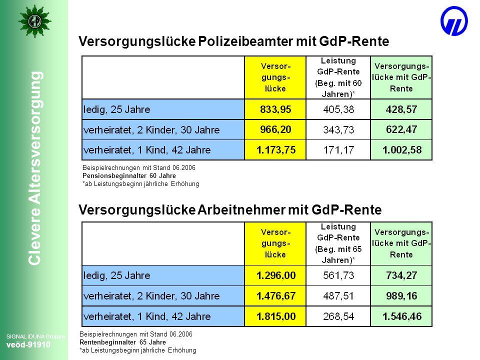 Versorgungslücke Polizeibeamter mit GdP-Rente