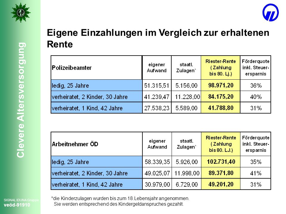 Eigene Einzahlungen im Vergleich zur erhaltenen Rente