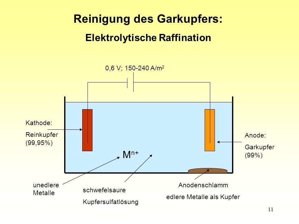 Reinigung des Garkupfers: Elektrolytische Raffination
