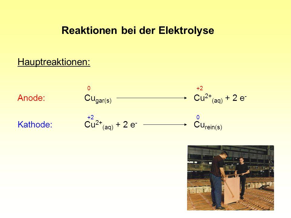 Reaktionen bei der Elektrolyse
