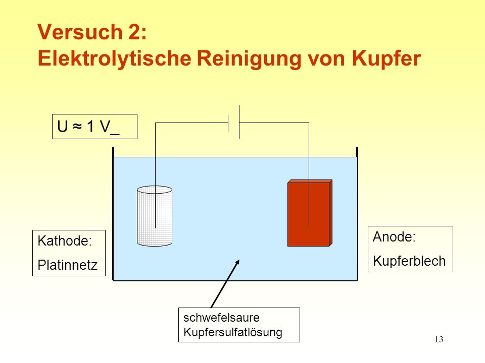 Versuch 2: Elektrolytische Reinigung von Kupfer