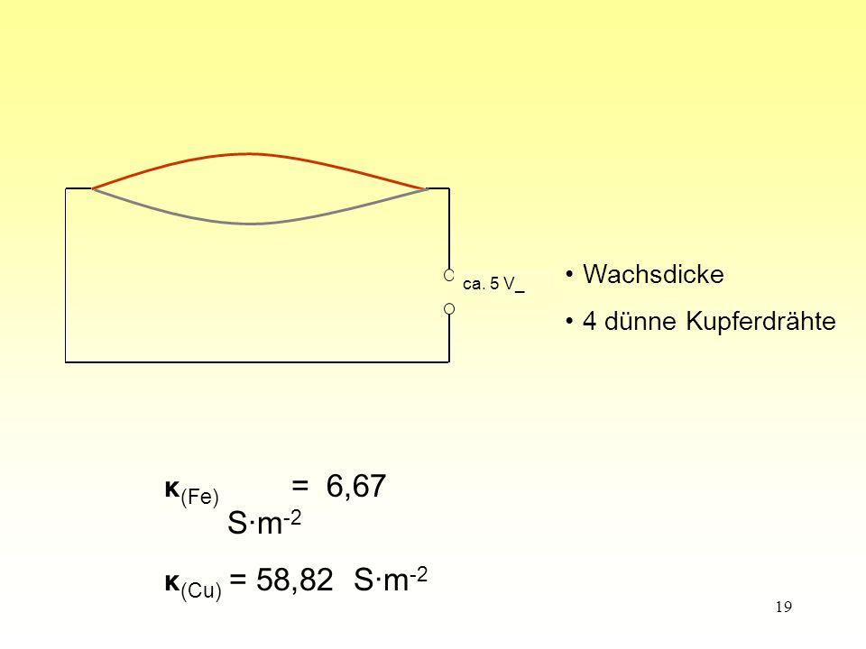 κ(Fe) = 6,67 S·m-2 κ(Cu) = 58,82 S·m-2 Wachsdicke 4 dünne Kupferdrähte