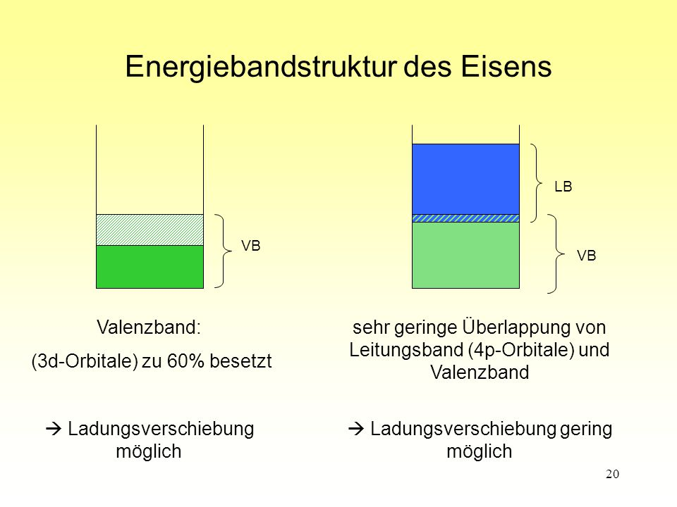 Energiebandstruktur des Eisens