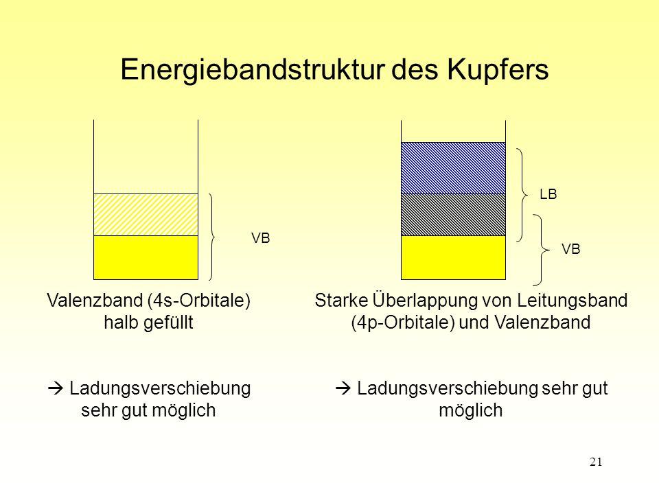 Energiebandstruktur des Kupfers