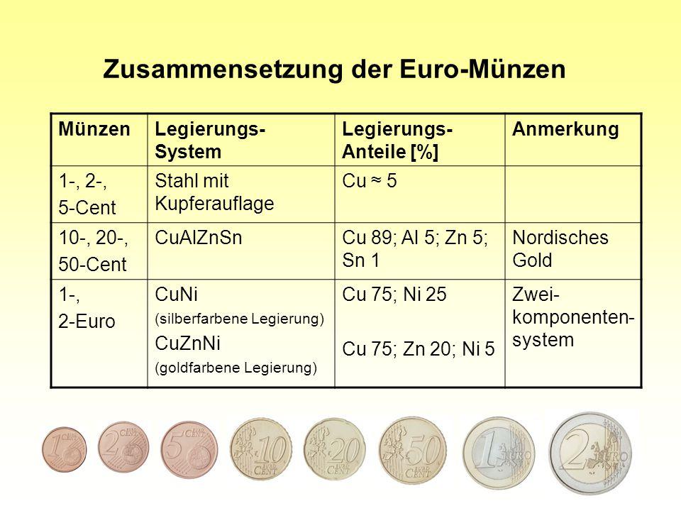Zusammensetzung der Euro-Münzen