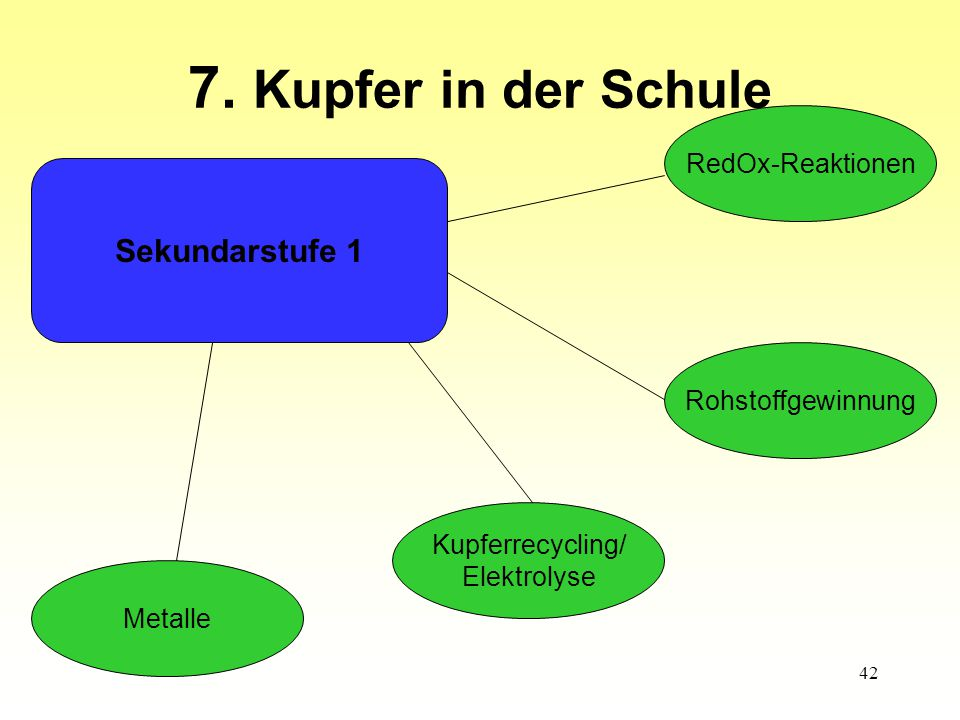 7. Kupfer in der Schule Sekundarstufe 1 RedOx-Reaktionen