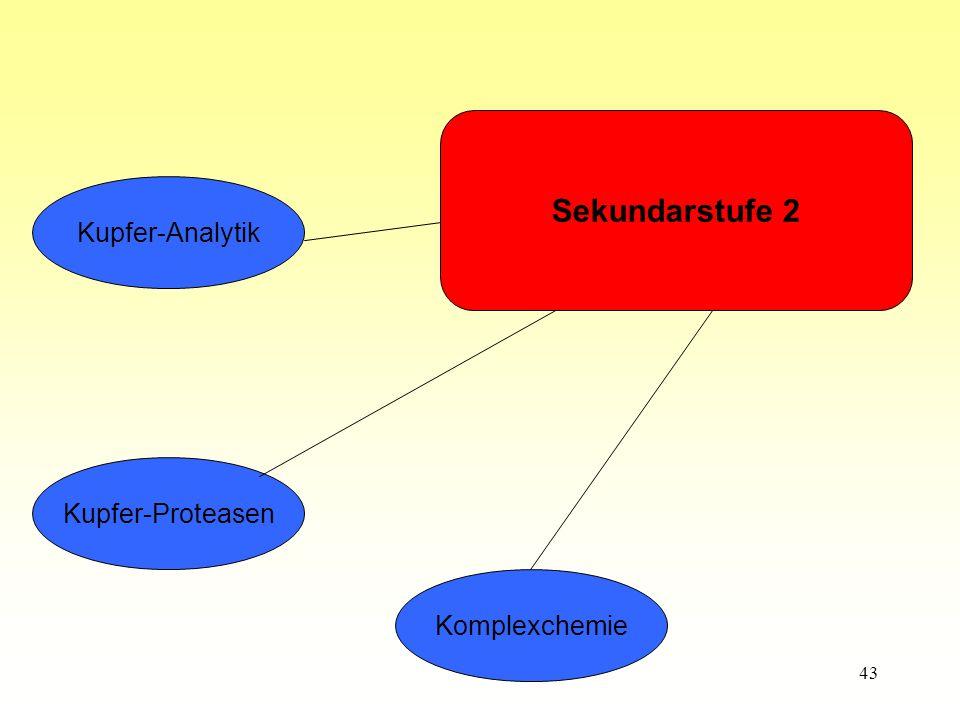 Sekundarstufe 2 Kupfer-Analytik Kupfer-Proteasen Komplexchemie