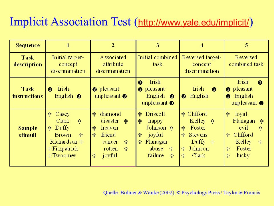 Implicit Association Test (http://www.yale.edu/implicit/)