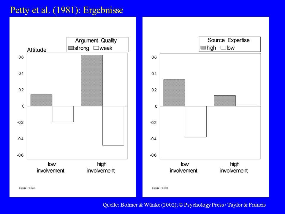 Petty et al. (1981): Ergebnisse
