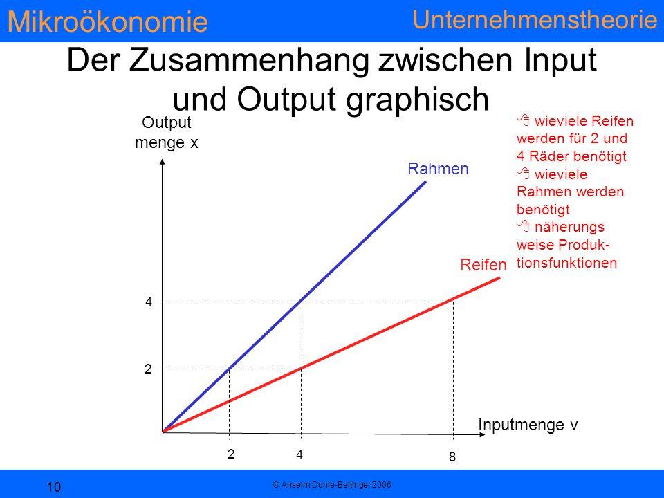 Der Zusammenhang zwischen Input und Output graphisch