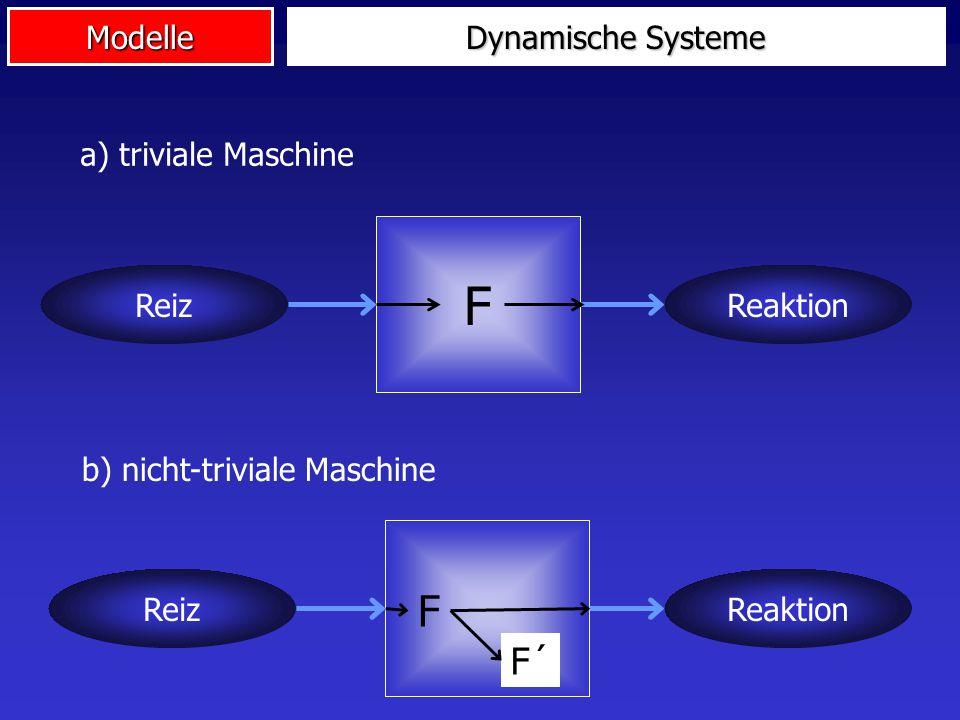 F F F´ Dynamische Systeme a) triviale Maschine Reiz Reaktion