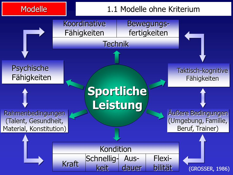 Sportliche Leistung 1.1 Modelle ohne Kriterium Koordinative