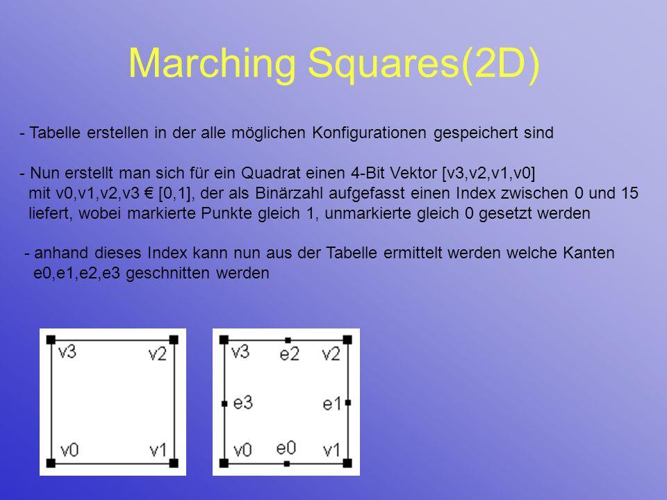 Marching Squares(2D) - Tabelle erstellen in der alle möglichen Konfigurationen gespeichert sind.