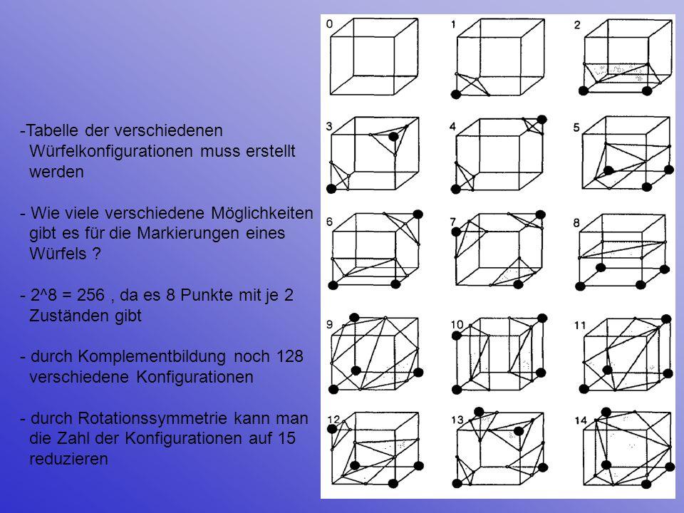 Tabelle der verschiedenen Würfelkonfigurationen muss erstellt werden - Wie viele verschiedene Möglichkeiten gibt es für die Markierungen eines Würfels