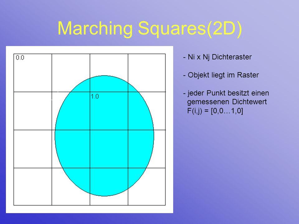 Marching Squares(2D) Ni x Nj Dichteraster Objekt liegt im Raster