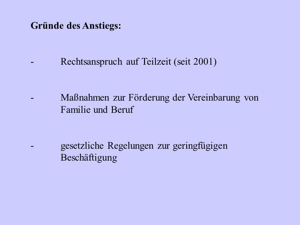 Gründe des Anstiegs: - Rechtsanspruch auf Teilzeit (seit 2001) - Maßnahmen zur Förderung der Vereinbarung von Familie und Beruf.