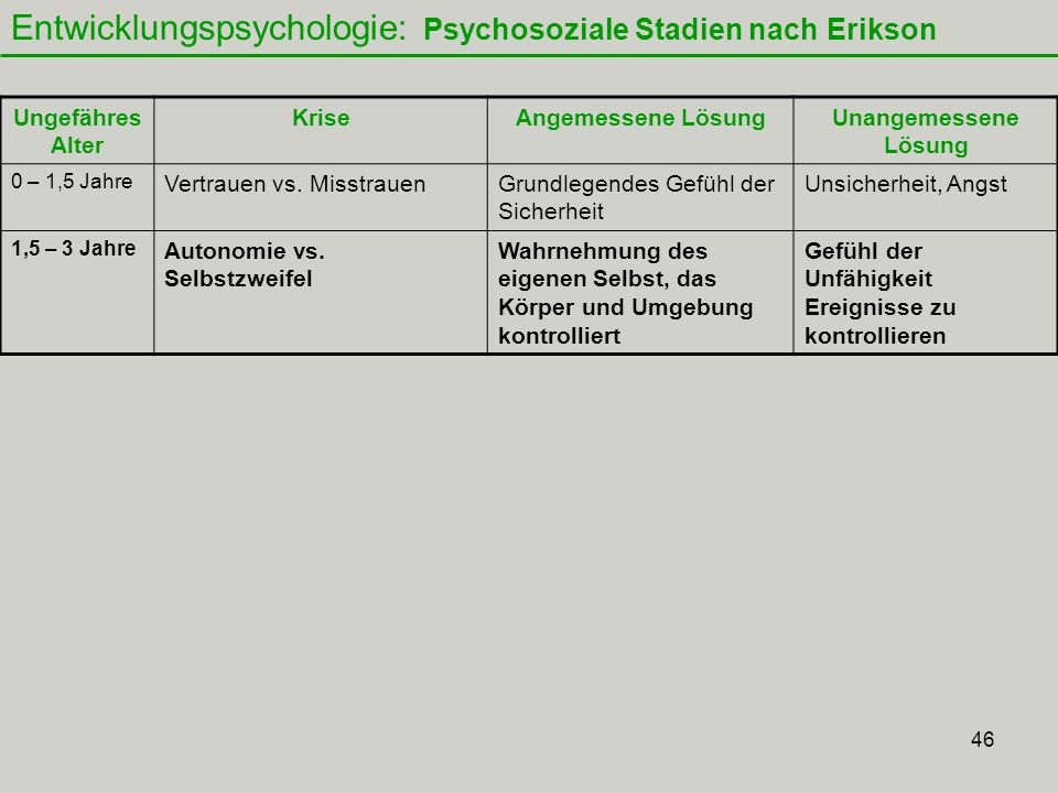 Entwicklungspsychologie: Psychosoziale Stadien nach Erikson