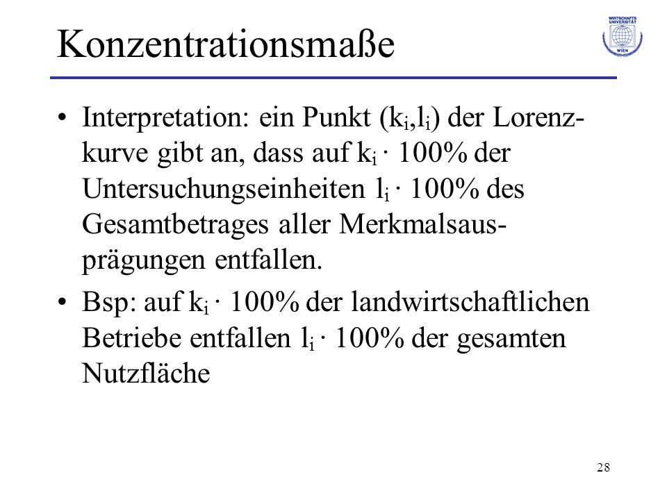 Konzentrationsmaße