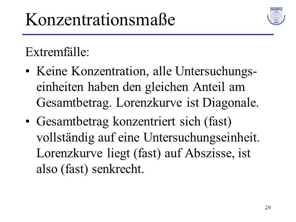 Konzentrationsmaße Extremfälle: