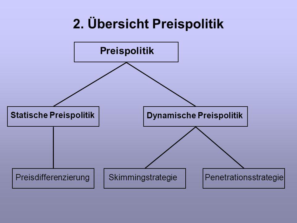 2. Übersicht Preispolitik