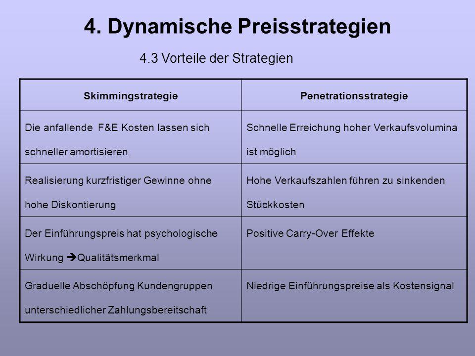 4. Dynamische Preisstrategien