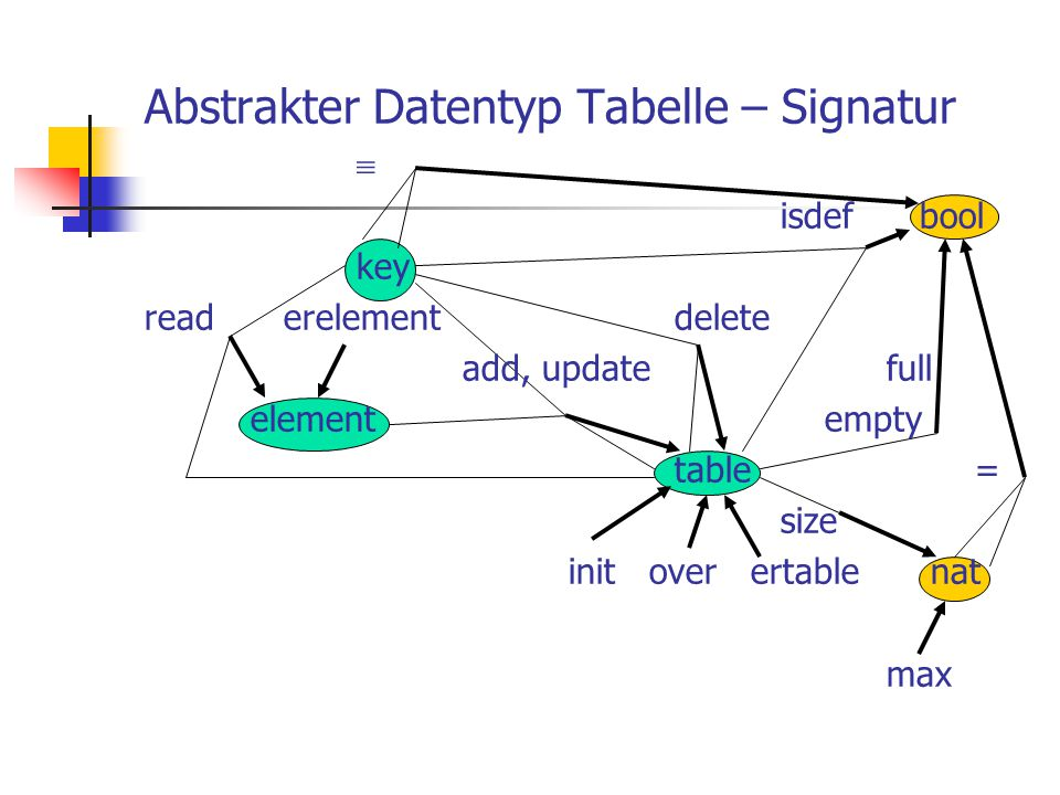 Abstrakter Datentyp Tabelle – Signatur