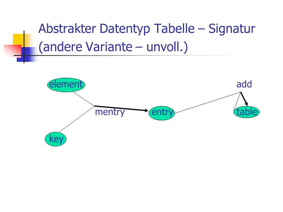 Abstrakter Datentyp Tabelle – Signatur (andere Variante – unvoll.)