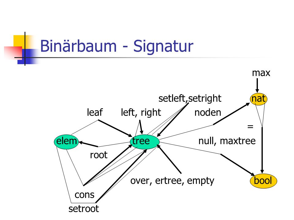 Binärbaum - Signatur max setleft,setright nat leaf left, right noden = elem tree null, maxtree root over, ertree, empty bool cons setroot