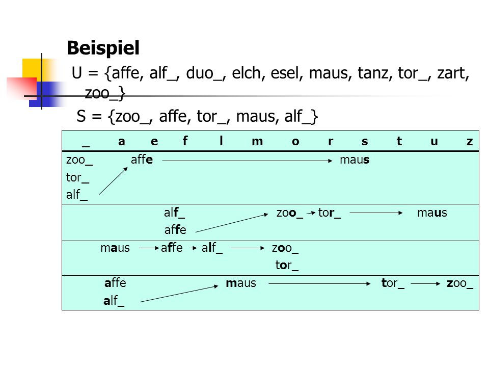 Beispiel U = {affe, alf_, duo_, elch, esel, maus, tanz, tor_, zart, zoo_} S = {zoo_, affe, tor_, maus, alf_}