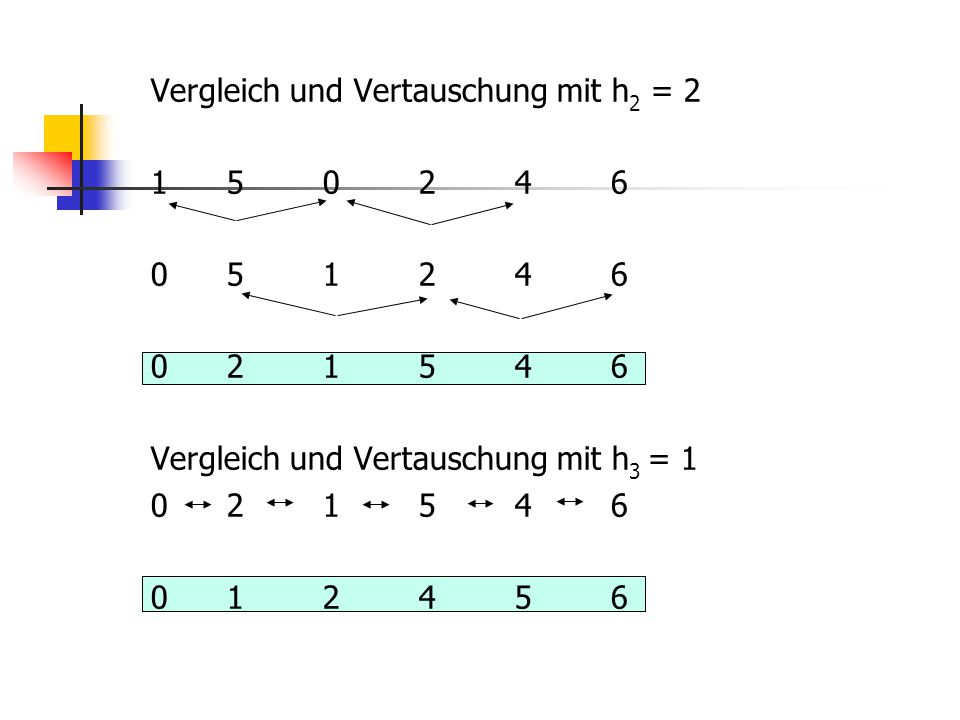 Vergleich und Vertauschung mit h2 = 2 1 5 0 2 4 6 0 5 1 2 4 6 0 2 1 5 4 6 Vergleich und Vertauschung mit h3 = 1 0 1 2 4 5 6