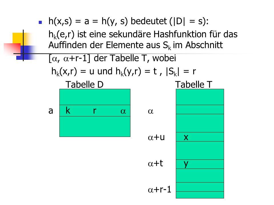 h(x,s) = a = h(y, s) bedeutet (|D| = s):