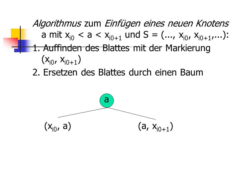 Algorithmus zum Einfügen eines neuen Knotens a mit xi0 < a < xi0+1 und S = (..., xi0, xi0+1,...): 1.