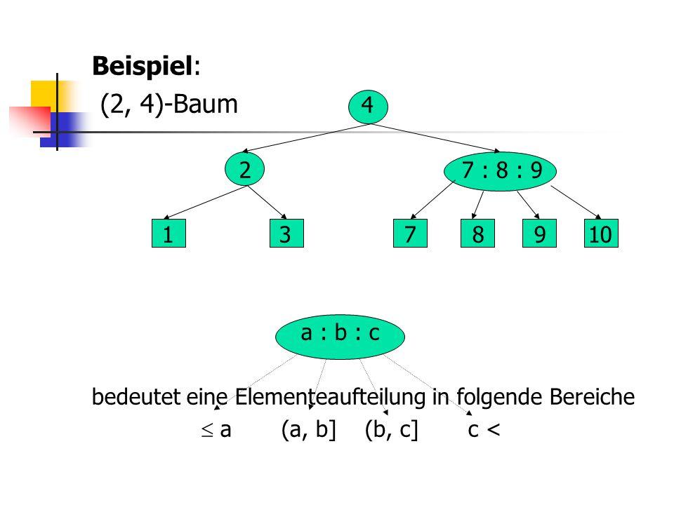 Beispiel: (2, 4)-Baum 4 2 7 : 8 : 9 1 3 7 8 9 10 a : b : c