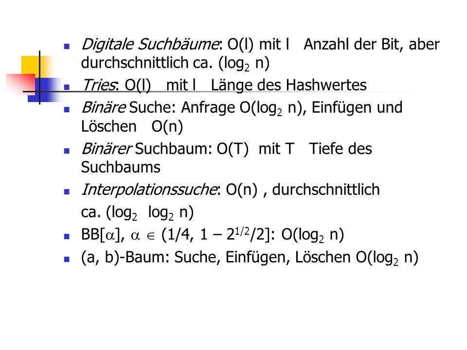 Digitale Suchbäume: O(l) mit l Anzahl der Bit, aber durchschnittlich ca. (log2 n)