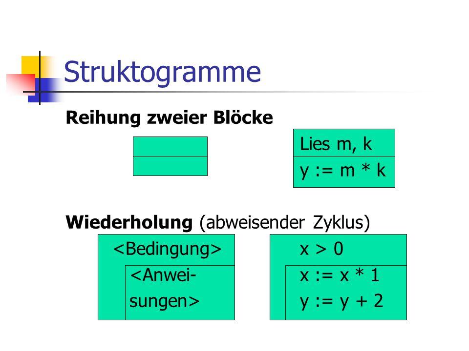 Struktogramme Reihung zweier Blöcke Lies m, k y := m * k Wiederholung (abweisender Zyklus) <Bedingung> x > 0 <Anwei- x := x * 1 sungen> y := y + 2