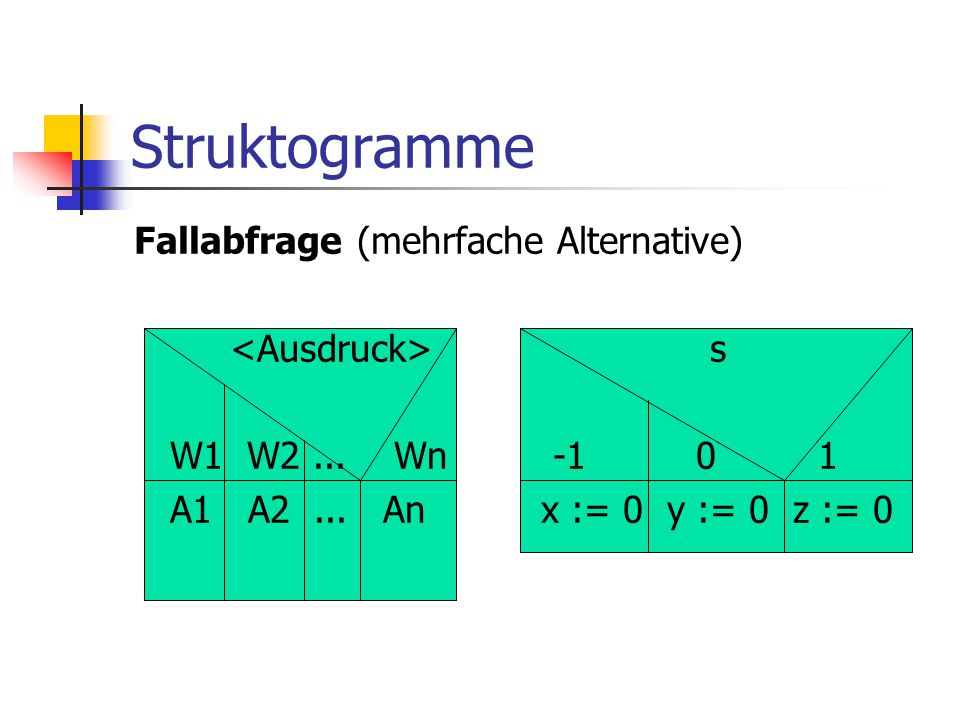 Struktogramme Fallabfrage (mehrfache Alternative) <Ausdruck> s W1 W2 ...