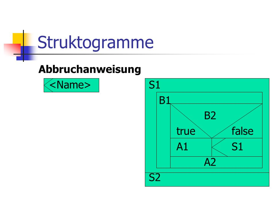 Struktogramme Abbruchanweisung <Name> S1 B1 B2 true false A1 S1 A2 S2