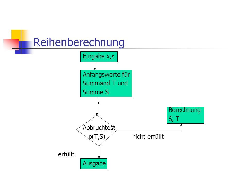 Reihenberechnung Eingabe x, Anfangswerte für Summand T und Summe S