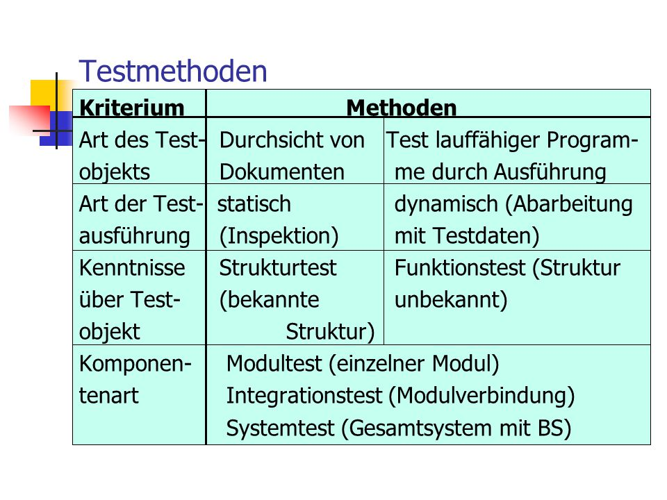 Testmethoden Kriterium Methoden