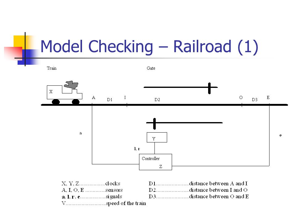 Model Checking – Railroad (1)